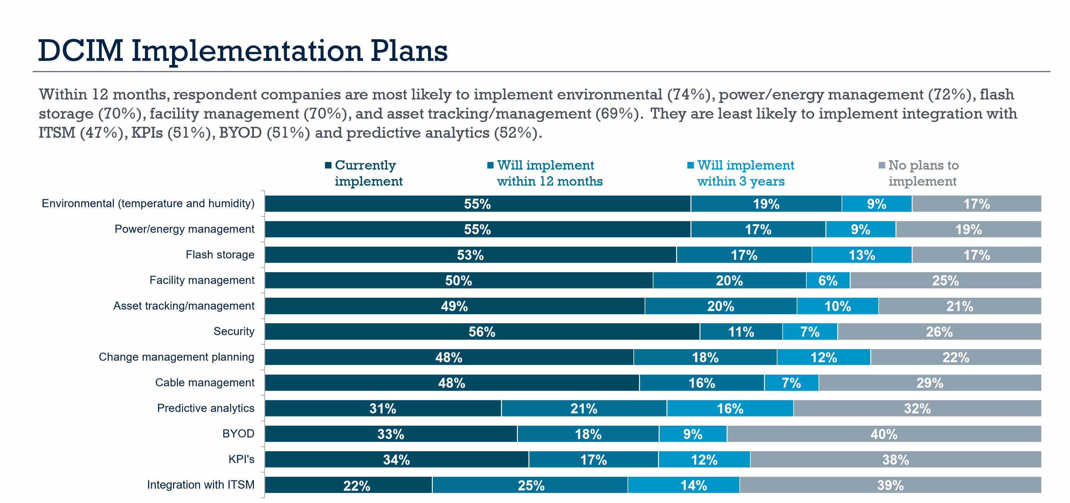 DCIM Implementation Plans